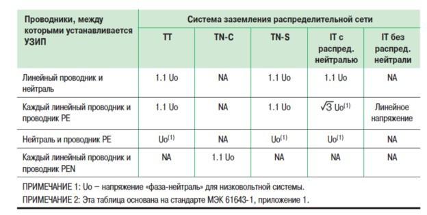 Минимальное требуемое значение Uc для УЗИП в зависимости от системы заземления сети