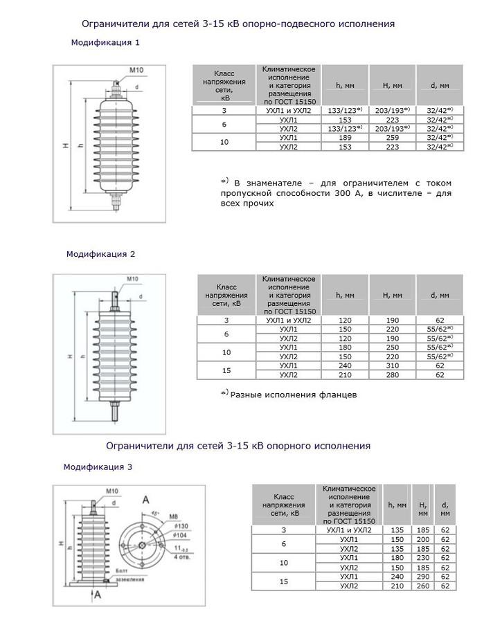 Характеристики различных модификаций ОПН.