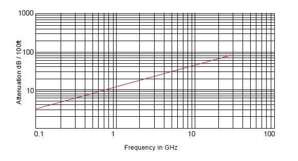 RG-402 Радиочастотный кабель, 50 Ом, 20 ГГц, стандарт MIL-C-17/130, Амитрон