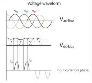 Форма сигналов после выпрямителя