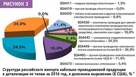 Структура импорта аппаратуры 2016