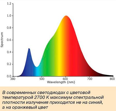 Максимум спектральной плотности излучения