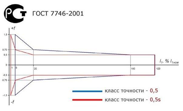 Трансформаторы тока IEK: с точностью до процента - ПРОМТЕХКОМПЛЕКС.. Картинка 1