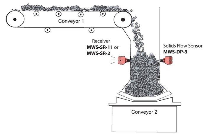 Течка конвейер обрезиненный ролик для конвейера