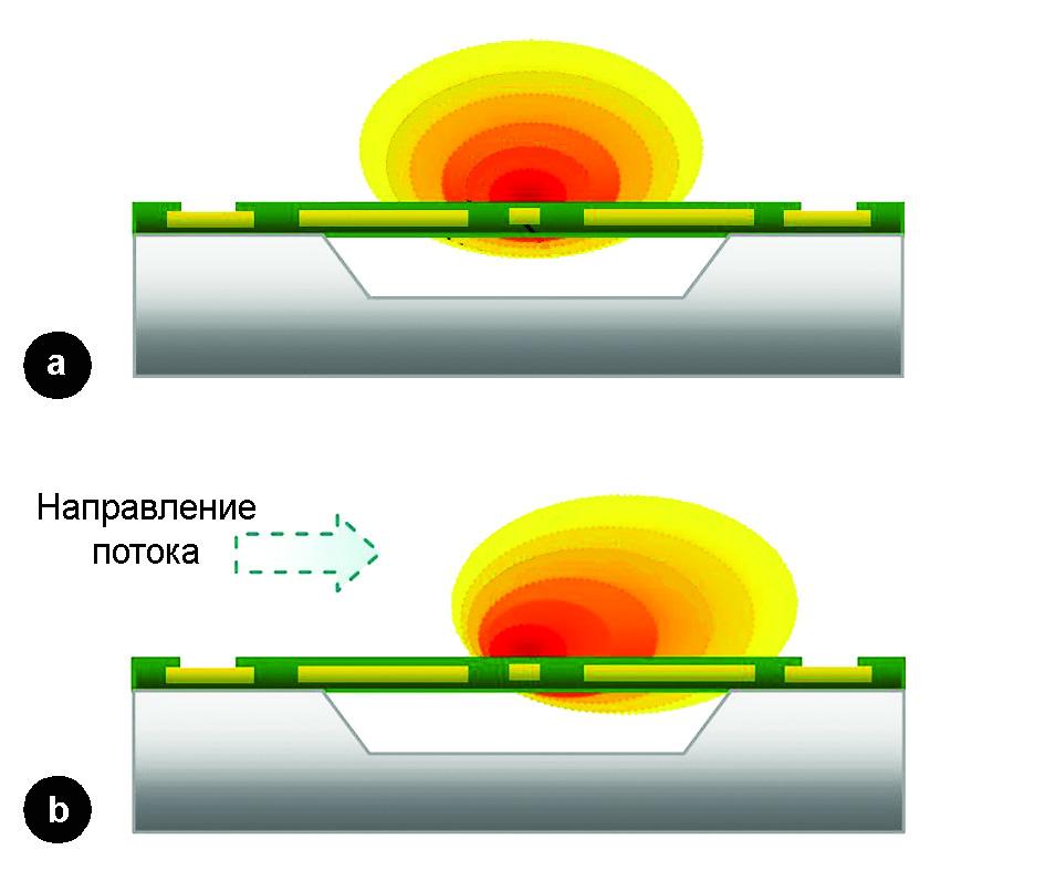 Рис. 3. Измерение дифференциального давления на основе перераспределения температурного поля, создаваемого нагревательным элементом в датчике D6F–PH