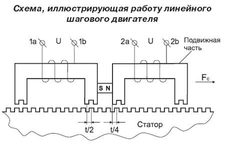 Схема — работа линейного шагового двигателя