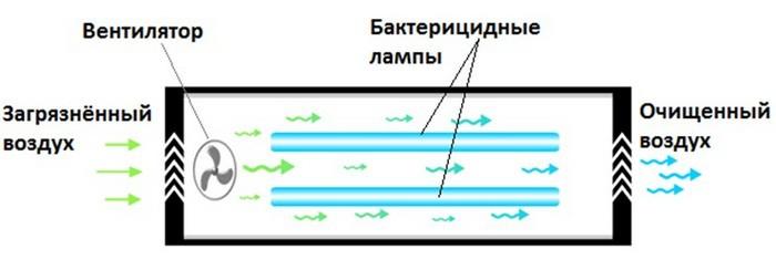 Принцип действия ультрафиолетового бактерицидного облучателя-рециркулятора