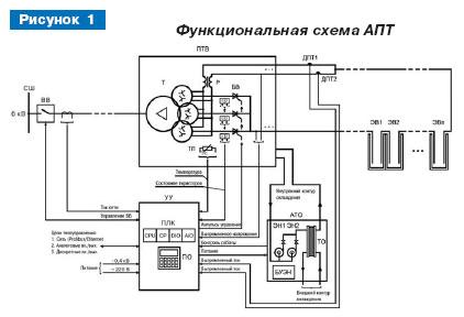 Функциональная схема АПТ