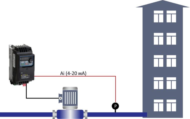 Немаловажное значение имеет оптимизация расхода электроэнергии и поддержание постоянного давления в системе водоснабжения