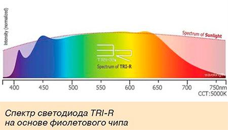 Спектр светодиода TRI-R