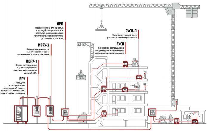 Механизация строительной площадки