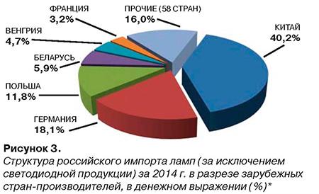 Рисунок 3. Структура российского импорта ламп