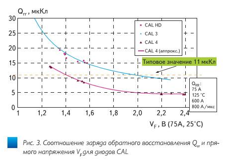 trench4–pervaya_universalnaya_tekhnologiya_igbt3