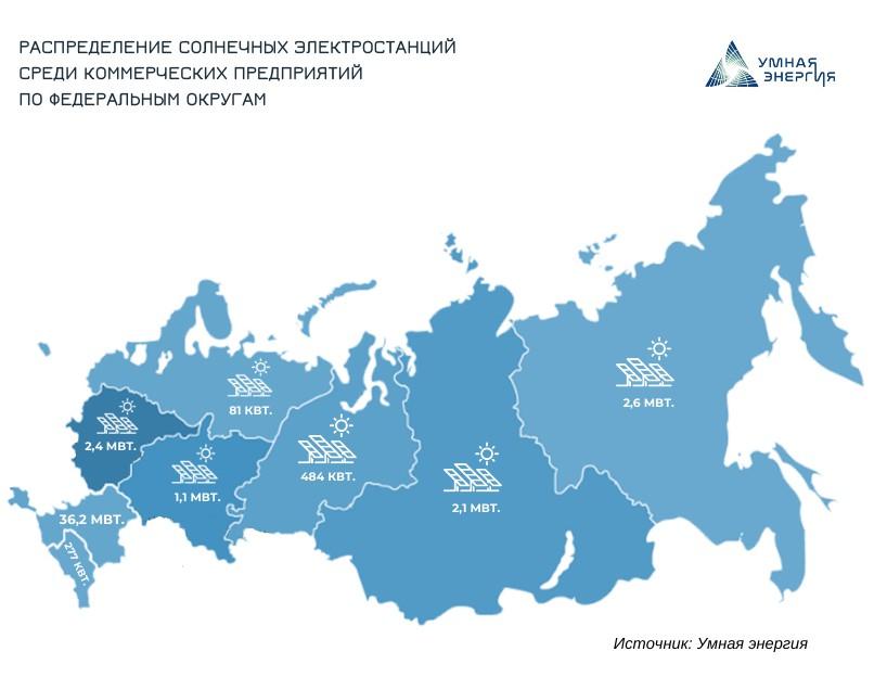 Распределение СЭС в коммерческом секторе РФ