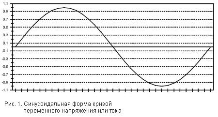 Рис. 1. Синусоидальная форма кривой переменного напряжения или тока
