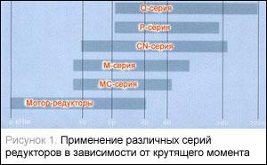 Применение различных серий редукторов в зависимости от крутящего момента