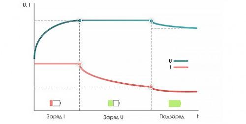 Метод IU