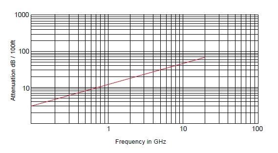 Радиочастотный кабель SF-141 FEP-RED, 50 Ом, 20 ГГц, полужесткий, MIL-C-17/130