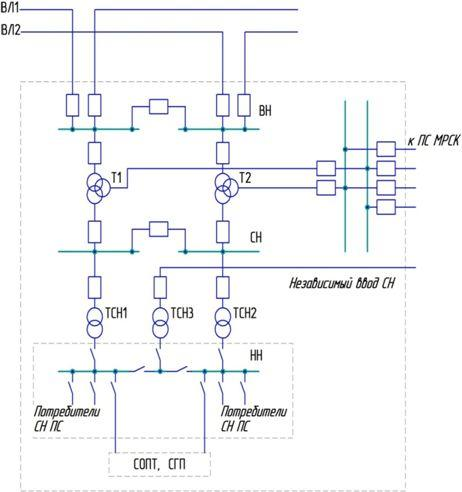 Средняя мощность системы СН