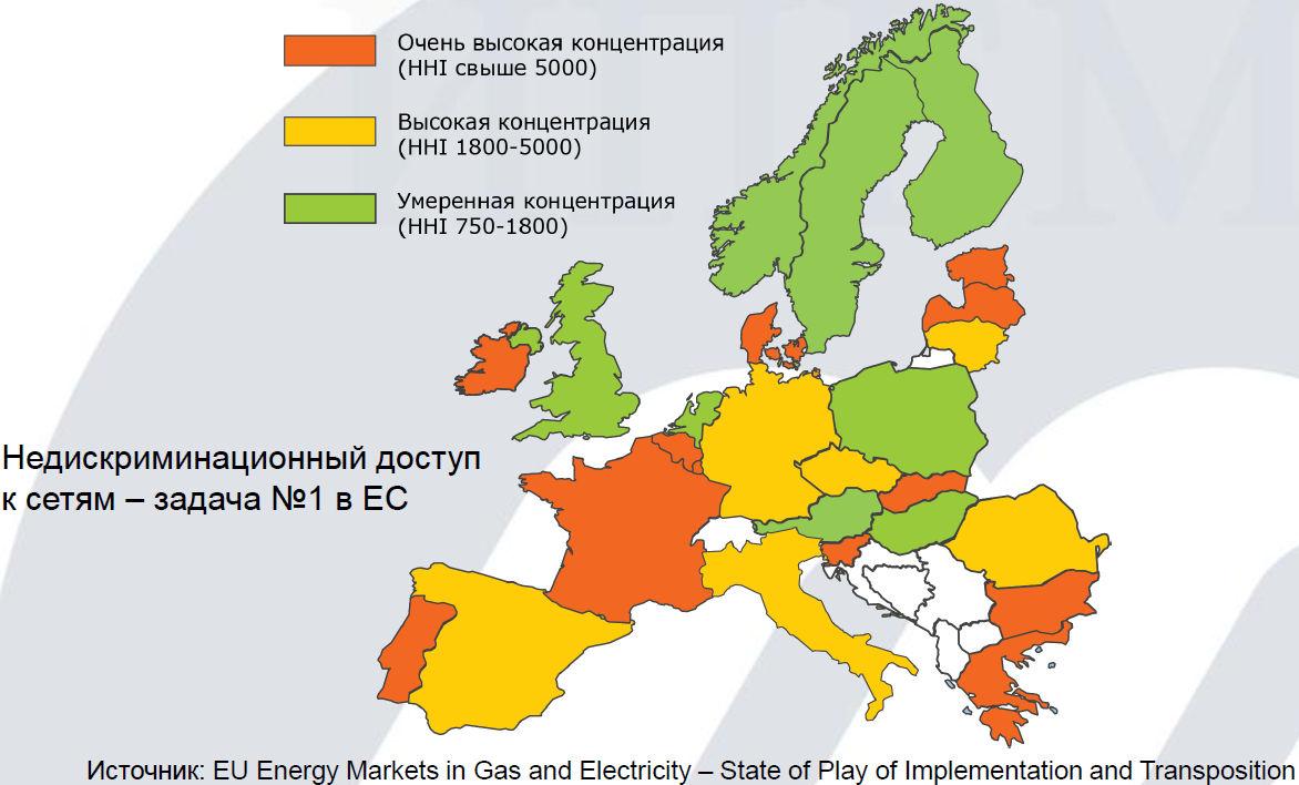Конкуренция в энергетике