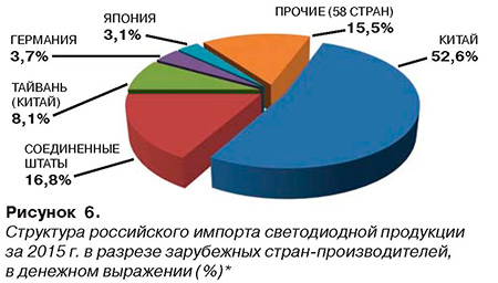 Рисунок 6. Струткура Российского импорта светодиодной продукции 2015 г.