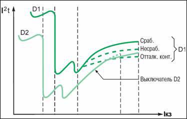Кривые энергии последовательно расположенных аппаратов в цепи КЗ