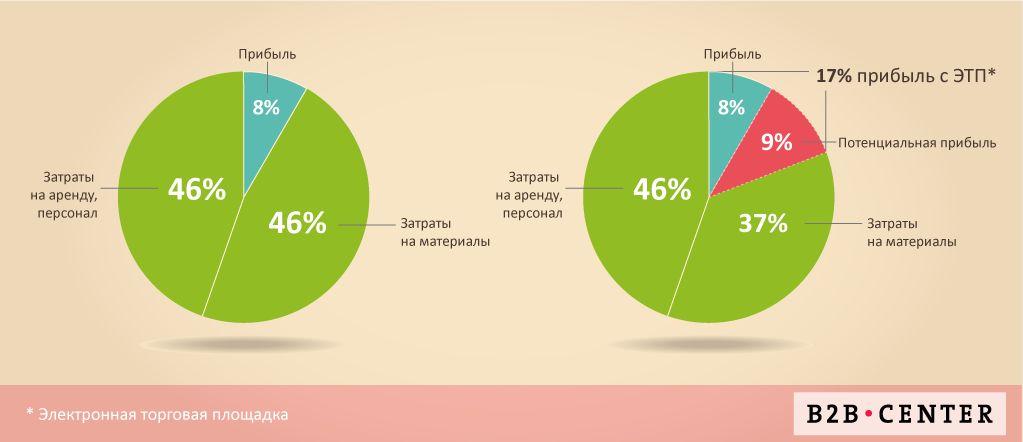Эффект от использования электронных торговых площадок