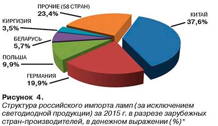 Рисунок 4. Структура российского импорта ламп