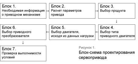 Блок-схема проектирования сервопривода