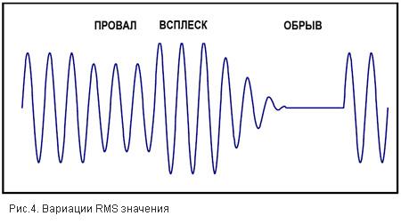 Рис.4. Вариации RMS значения