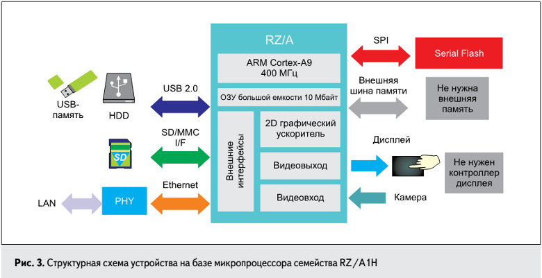 microprocessori_renesans_rz_3