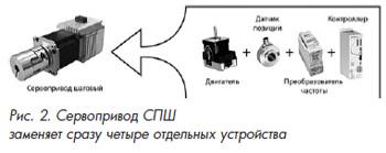 Сервопривод СПШ заменяет сразу четыре отдельных устройства