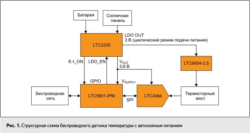 besprovodnye_pretsizionnye_datchiki_temperatury_s_avtonomnym_pitaniem_fig1