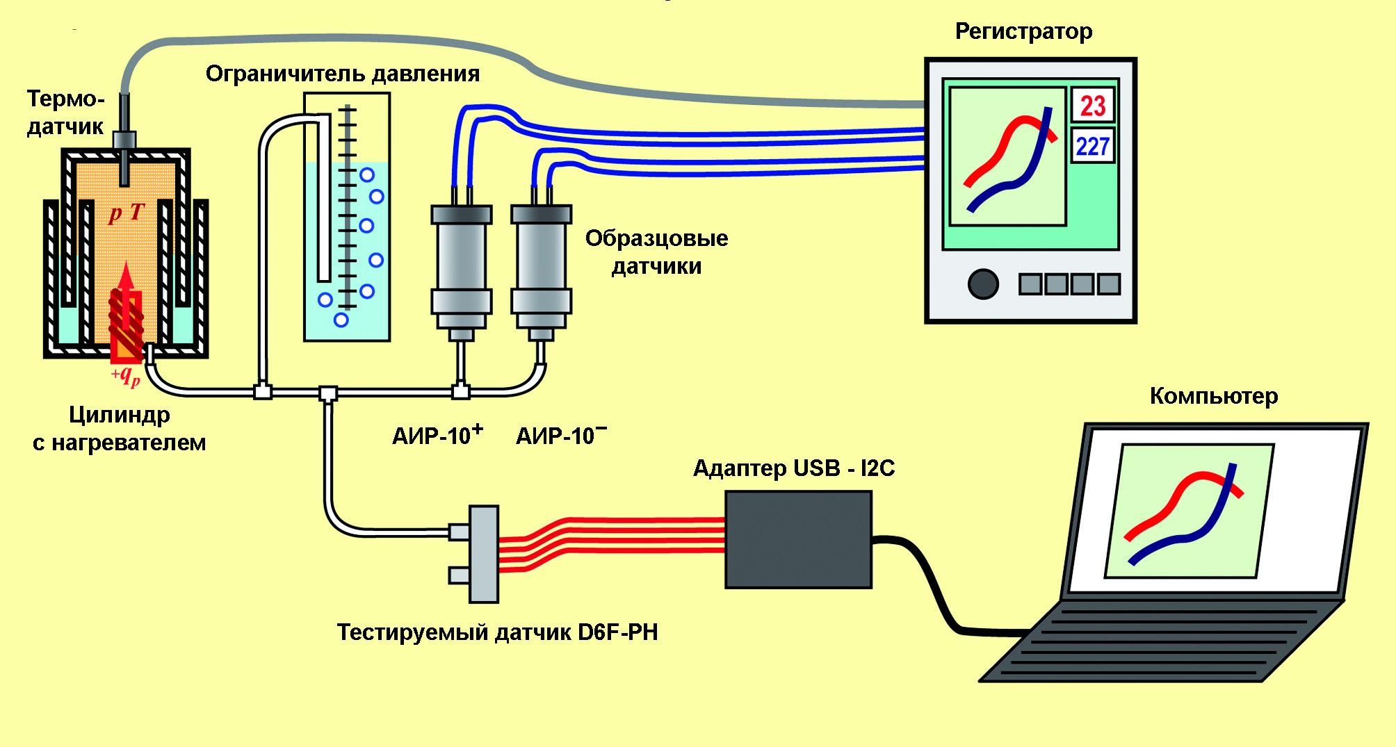 Рис. 9. Схема лабораторной установки при испытании датчика D6F–PH в условиях статического давления