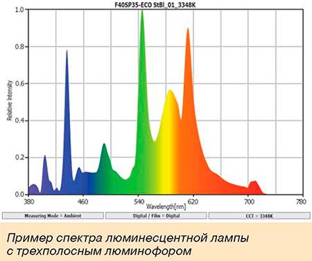Пример спектра люминесцентной лампы