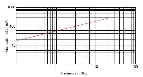 Радиочастотный кабель SR-034, 50 Ом, 20 ГГц, (медная трубка), MIL-C-17/154
