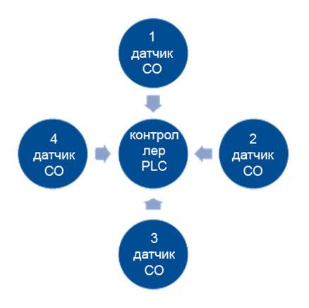 Конфигурация сети — «Звезда»