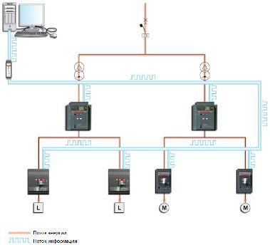 управление электросетями