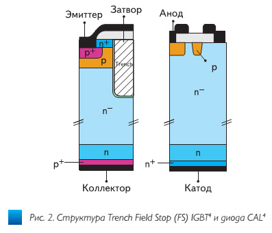 trench4–pervaya_universalnaya_tekhnologiya_igbt2