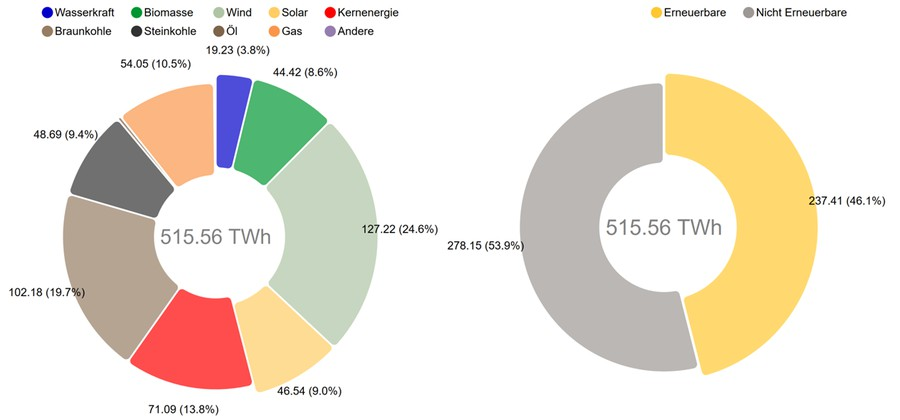 Структура выработки электроэнергии от разных источников в Германии на 2019 г