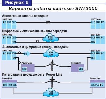 analogovie-sistemi-peredachi-informatsii