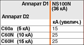 Увеличенная отключающая способность нижестоящих аппаратов (Multi 9 серия C60) за счет каскадного соединения c выщестоящим аппаратом Compact NS 100N