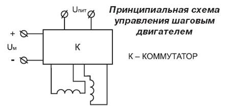 Принципиальная схема управления шаговым двигателем