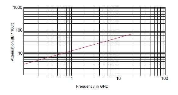 SR-141 Радиочастотный кабель, 50 Ом, 20 ГГц, (медная трубка), MIL-C-17/130
