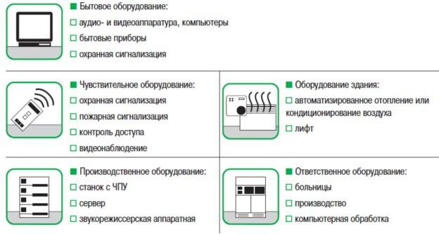 Оценка значимости защищаемого оборудования