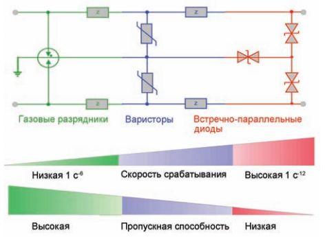 системы молниезащиты