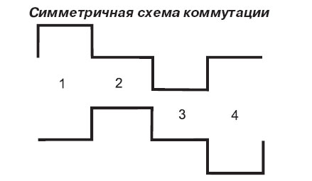 Симметричная схема коммутации