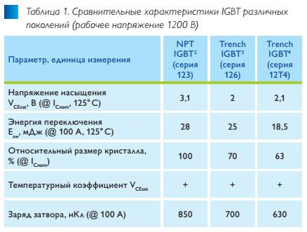 trench4–pervaya_universalnaya_tekhnologiya_igbt_tab1