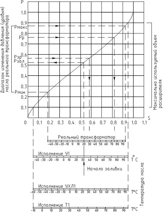 Cиловые трансформаторы