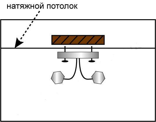 Технология установки люстр на натяжной потолок